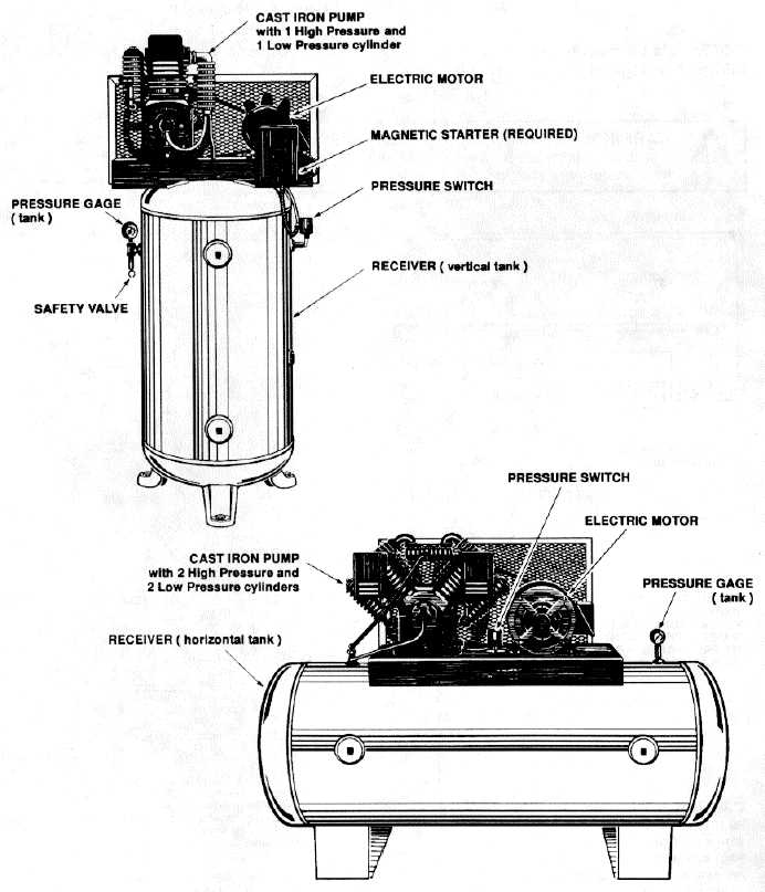 basic air compressor parts diagram  basic  free engine