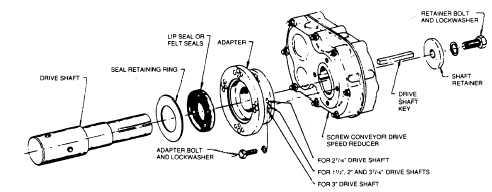 how to make screw conveyor blade